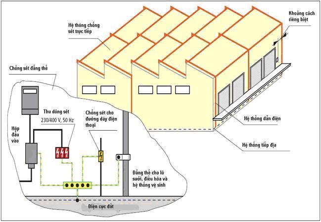 hệ thống chống sét nhà xưởng