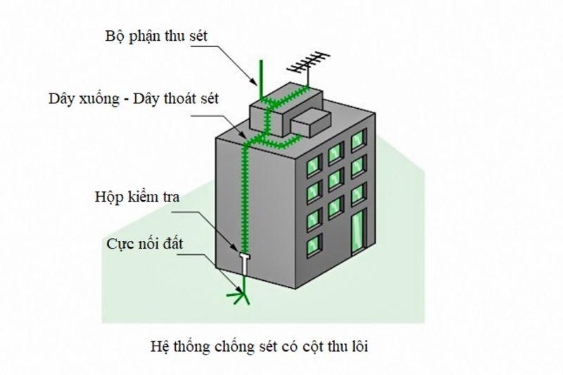 thi cong chong set