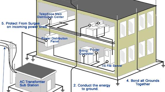 hệ thống tiếp địa chống sét1