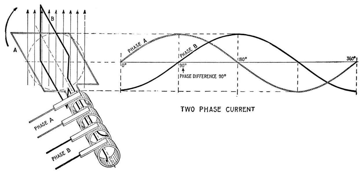 Sơ đồ dòng điện 2 pha